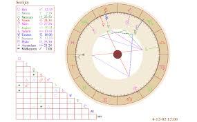 Bts Astrology Kim Seokjin Natal Chart