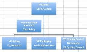 Create Organizational Charts In Excel Smartsheet