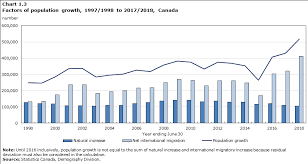Canada Population Growth Chart Analysis Total Population