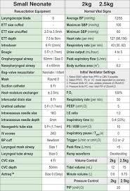 Pediatric Antibiotic Dosing Chart Emergency Bolus Drug Dosing Charts Clinical Gate