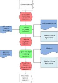 Диплом Анализ проектирование разработка и тестирование  2 й уровень модели Как будет прием пациента