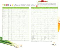 Freeze Dried Food Conversion Chart Quick Reference Chart For Thrive Life Freeze Dried Foods