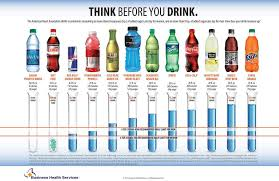 Sugar In Drinks Chart
