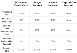 Credit Card Comparison Chart The Best Credit Cards The Ultimate Mega Guide To Every Card