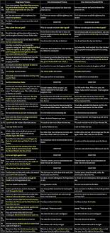 Kjv Vs Nkjv Comparison Chart Pin On King James Bible