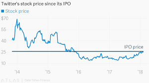 Yahoo Stock Chart Twitters Stock Price Since Its Ipo