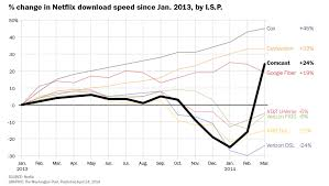 One Graph Shows Exactly Why We Need Net Neutrality