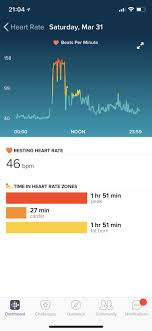 Spinning Heart Rate Chart Fitbit Versa And Fitness Everything You Need To Know