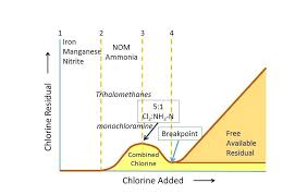 Breakpoint Chlorination Curve Chart Related Keywords