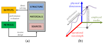 Inverse Design Photonics Photonics Free Full Text Photonic Inverse Design Of
