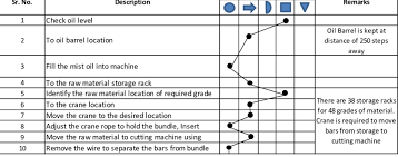 Man Machine Chart Process Flow Chart Man Type Download Scientific Diagram