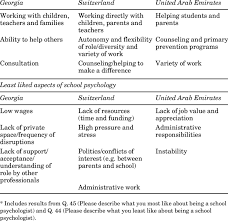 School Psychologist Job Description Most And Least Liked Aspects Of School Psychology Most