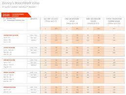 Boardwalk Villas Dvc Sales