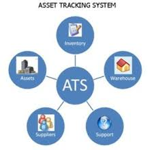 Gps Asset Tracking System And Solution