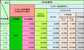 普通 車 税金