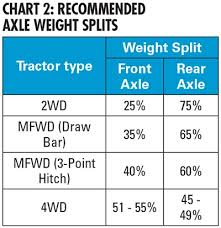 Tire Ballast Chart Ag Tire Talk Proper Tractor Ballast For Improved Traction