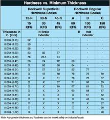 Rockwell Hardness Chart For Metals Rockwell Scale Scale Survival Knife Survival