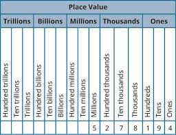 List Of Hundreds Place Value Chart Pictures And Hundreds