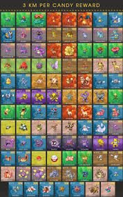 Pokemon Go Buddy Km Chart Free Candy Chart From The Buddy System Tips Strategies