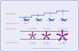 ceiling fan room size calculator hbm blog