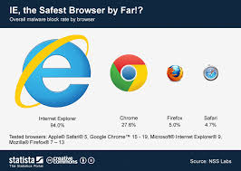 Chart Browser Chart Ie The Safest Browser By Far Statista