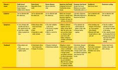 35 Best Important Bee Charts Images Bee Bee Keeping Bee