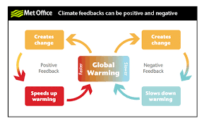 Flow Chart Of Causes Of Global Warming Sealevel Info Climate Feedbacks