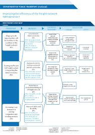 It Project Business Case Template Business Case Project Management In Practice 8