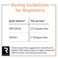 Dosing For Beginners Rebalan