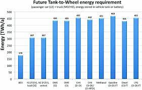 Doe Fuel Surcharge Chart Matrix Defossilizing The Transportation Sector Springerlink