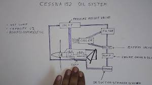 cessna engine diagram data wiring diagrams \u2022 THD Wisconsin Motors Wiring-Diagram at Cessna 172s Wiring Diagram