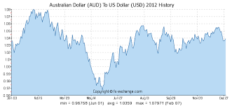 Australian Dollar Aud To Us Dollar Usd History Foreign