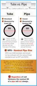 Pipe Tubing Size Chart Tube Vs Pipe The Differences Explained In Plain English