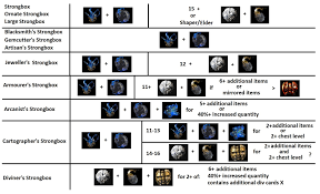 Guide How To Roll Strongboxes Cheat Sheet Enjoy Pathofexile
