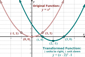 T Chart Math Problems Parent Functions And Transformations She Loves Math