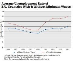 Two Minimum Wage Charts For Andy Puzder Zero Hedge Zero