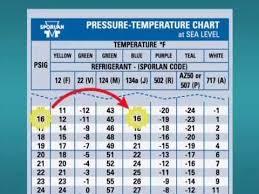 R12 High And Low Pressure Chart R134a Pt Chart Bedowntowndaytona Com