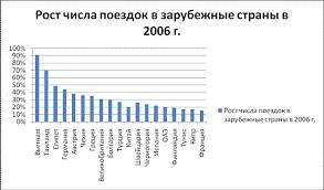 Реферат Выездной туризм в России ru 2010 год может стать рекордным по количеству российских туристов выезжающих за рубеж В 2008 году выездной туризм вырос на 21%