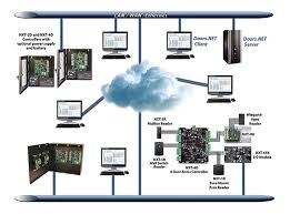 nxt system keri systems nxt system architecture diagram