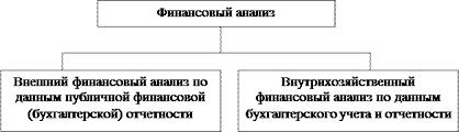 Реферат Оценка финансовой деятельности предприятия  полного анализа хозяйственной деятельности который состоит из двух тесно взаимосвязанных разделов внешнего финансового анализа и внутрихозяйственного