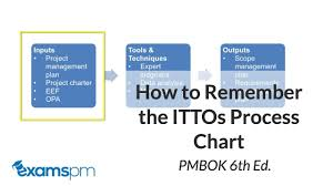 49 Processes Of Project Management Chart How To Read The Itto Process Chart Correctly Pmbok 6th Edition