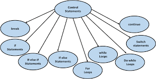 If Else Flow Chart Diagram Control Statements In Java Intellipaat Blog