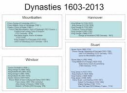 y dna of the british monarchy sur dna journal 1 list of british monarchs and patriarchs 1603 2013
