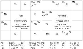 Diana Spencer Natal Chart Hora Sarvam Princess Of Wales Dianas Horoscope Was She