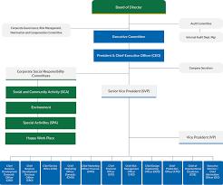 Chart Investor Co Th Organization Chart Cho Thavee Cho
