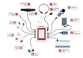 Medical Sensors Mysignals Ehealth And Medical Iot Development Platform