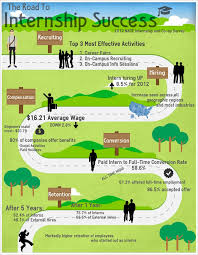 Infographic Why Should Companies Hire Interns Project Community