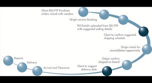 Purchase Order Tracking System Purchase Order Management Miq Logistics Uk