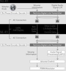 stereo power amplifier se r1 reference class r1 series technics us block diagram of technics digital link between su r1 and se r1