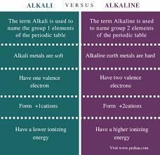 Difference Between Alkali and Alkaline   Definition, Properties ...